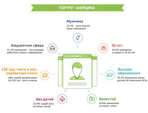 Как сделать свой сервис онлайн займов